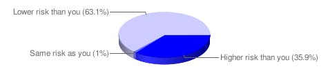 Genetic predisposition risk level pie chart